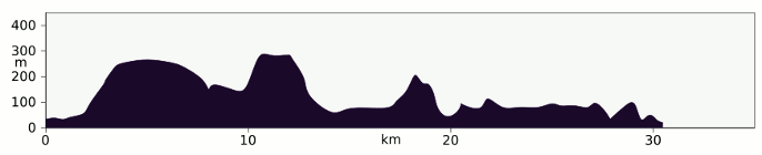 Elevation profile Great Glen Way, Drumnadrochit to Fort Augustus