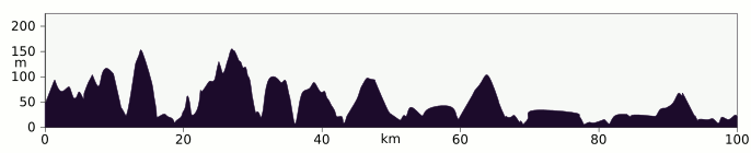 Elevation profile Tongue to Thurso